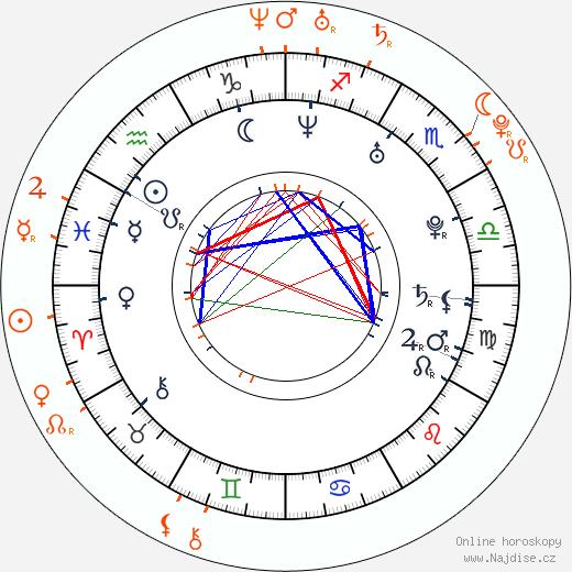 Partnerský horoskop: David Kraus a Barbora Strýcová