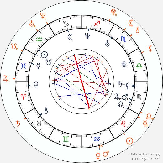 Partnerský horoskop: David Kraus a Jáchym Kraus