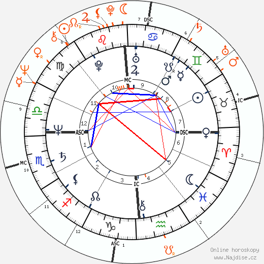 Partnerský horoskop: Debra Winger a Bob Kerrey