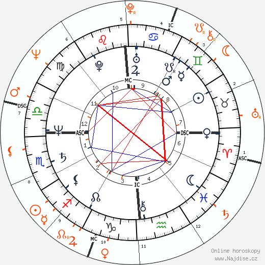 Partnerský horoskop: Debra Winger a Gary Hart