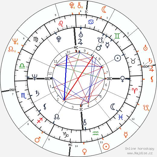 Partnerský horoskop: Debra Winger a Nick Nolte