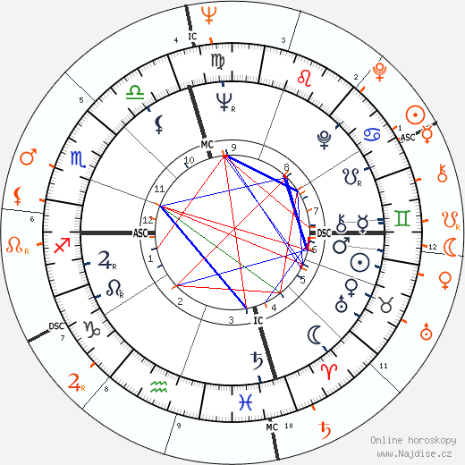 Partnerský horoskop: Dennis Hopper a Brooke Hayward
