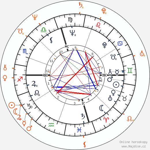 Partnerský horoskop: Dennis Hopper a Daria Halprin