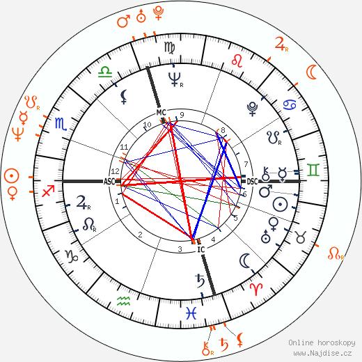 Partnerský horoskop: Dennis Hopper a Katherine LaNasa