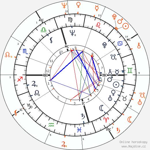 Partnerský horoskop: Dennis Hopper a Natalie Wood