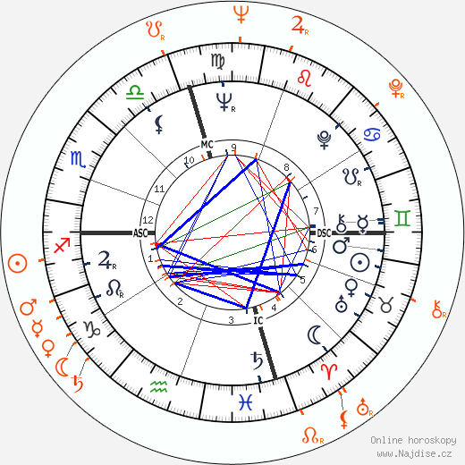 Partnerský horoskop: Dennis Hopper a Rita Moreno