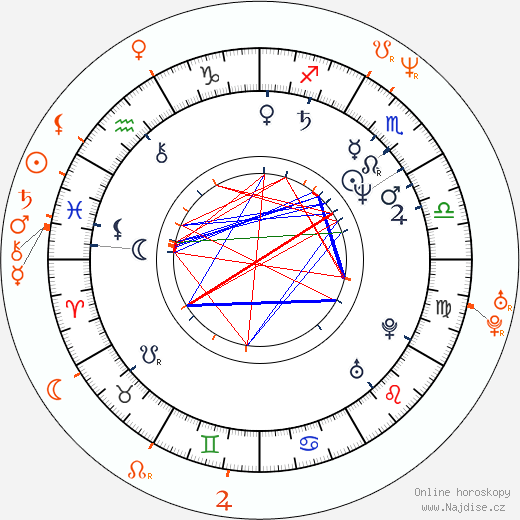 Partnerský horoskop: Dolph Lundgren a Samantha Phillips