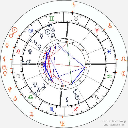 Partnerský horoskop: Donald Trump a Allison Giannini