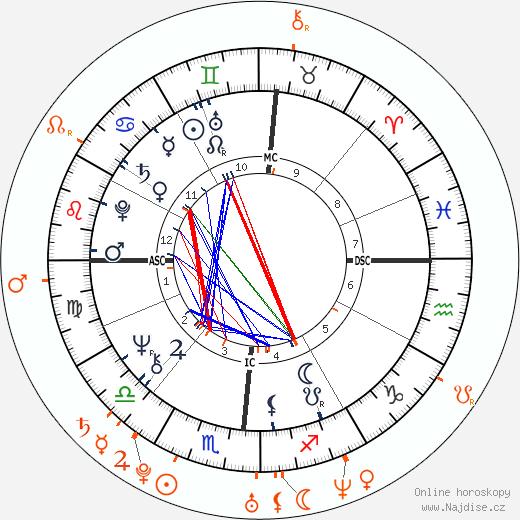 Partnerský horoskop: Donald Trump a Ivanka Trump