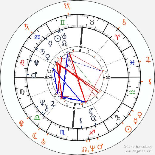 Partnerský horoskop: Donald Trump a Kylie Bax