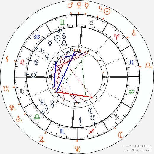 Partnerský horoskop: Donald Trump a Melania Trump
