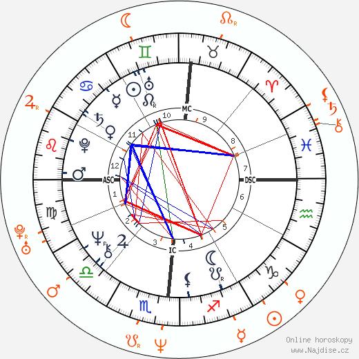 Partnerský horoskop: Donald Trump a Sandra Taylor