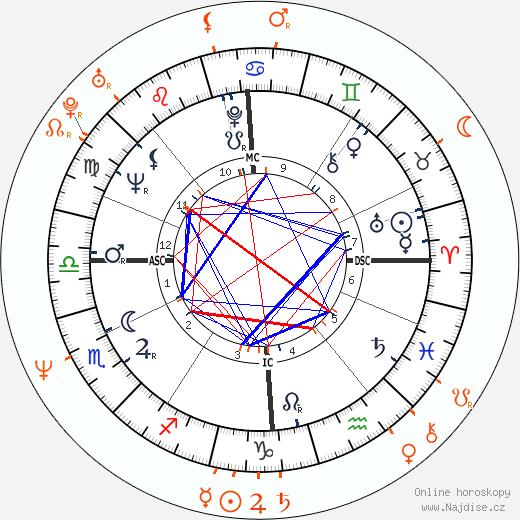 Partnerský horoskop: Dudley Moore a Terri Garber