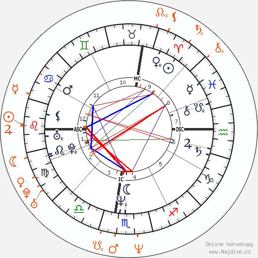 Partnerský horoskop: Eddie Murphy a Charlotte Lewis
