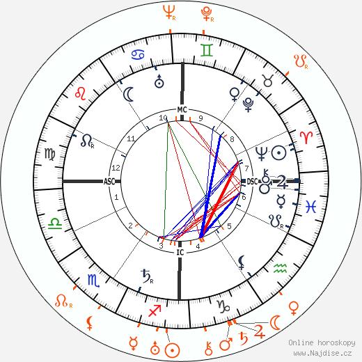Partnerský horoskop: Edmond Rostand a Mary Marquet