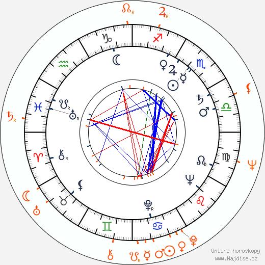 Partnerský horoskop: Ester Krumbachová a Jan Němec