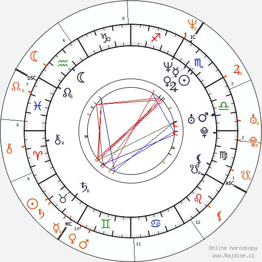 Partnerský horoskop: Ethan Hawke a Uma Thurman
