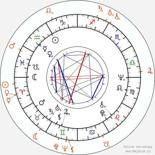 Partnerský horoskop: Eusébio a Rudolf Dassler