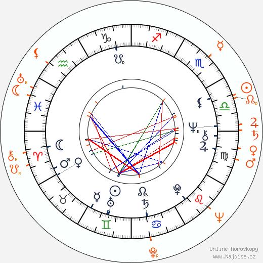 Partnerský horoskop: Evelyna Steimarová a Jaroslav Juhan