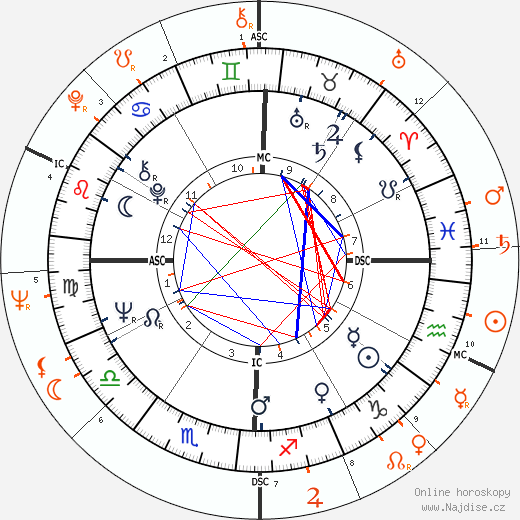 Partnerský horoskop: Faye Dunaway a Burt Reynolds