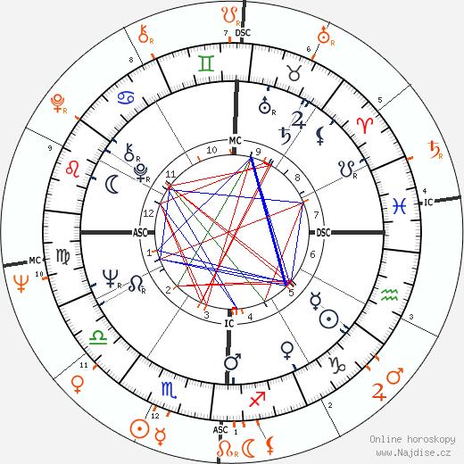 Partnerský horoskop: Faye Dunaway a Harris Yulin