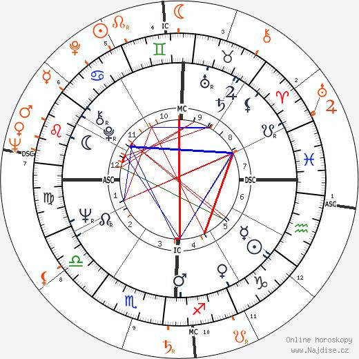 Partnerský horoskop: Faye Dunaway a Jerry Schatzberg