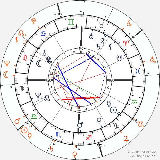 Partnerský horoskop: Faye Dunaway a Lenny Bruce