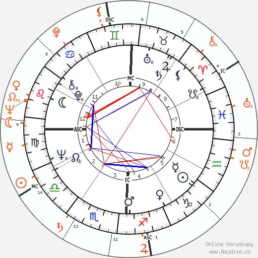 Partnerský horoskop: Faye Dunaway a Marcello Mastroianni