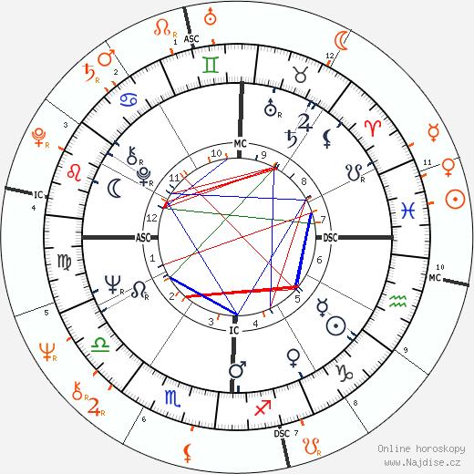 Partnerský horoskop: Faye Dunaway a Peter Wolf