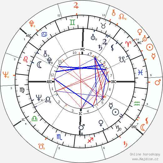 Partnerský horoskop: Faye Dunaway a Steve McQueen