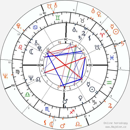 Partnerský horoskop: Faye Dunaway a Warren Beatty