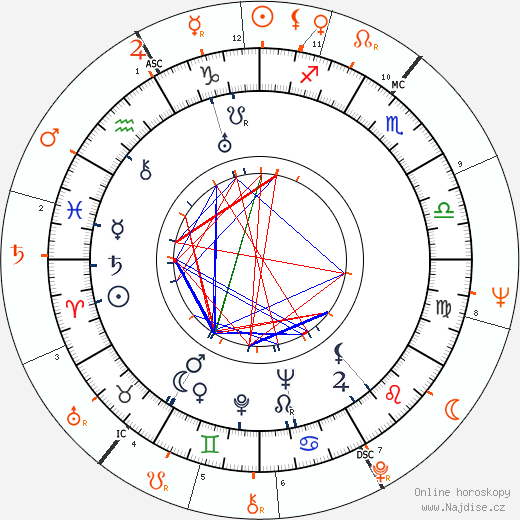 Partnerský horoskop: Frances Ford Fonda a Jane Fonda