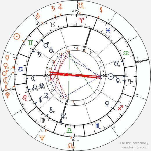 Partnerský horoskop: Frank Sinatra Jr. a Nancy Sinatra