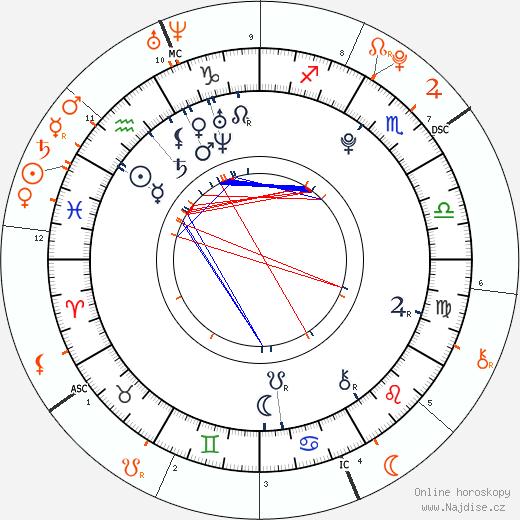 Partnerský horoskop: Freddie Highmore a Dakota Fanning