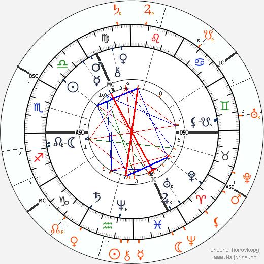 Partnerský horoskop: Friedrich Nietzsche a Lou Andreas-Salomé