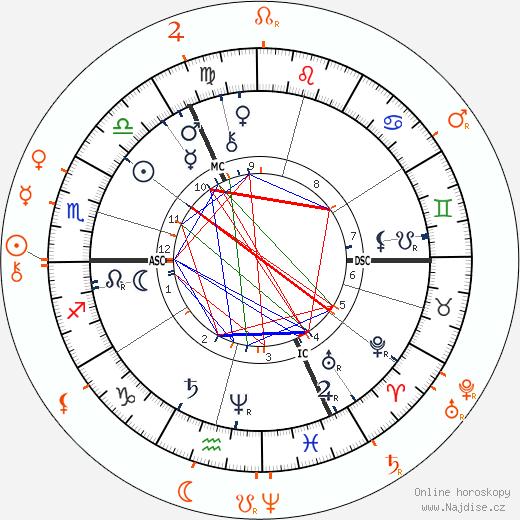 Partnerský horoskop: Friedrich Nietzsche a Paul Rée