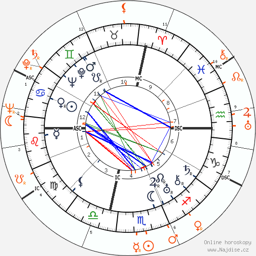 Partnerský horoskop: George Antheil a Hedy Kiesler