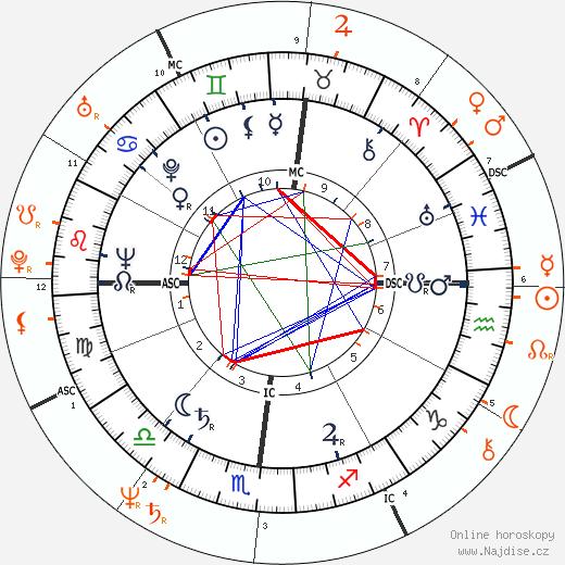 Partnerský horoskop: George Bush a Jeb Bush