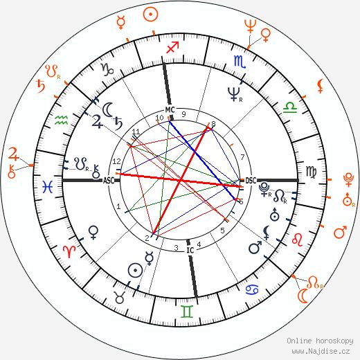 Partnerský horoskop: George Clooney a Ginger Lynn Allen