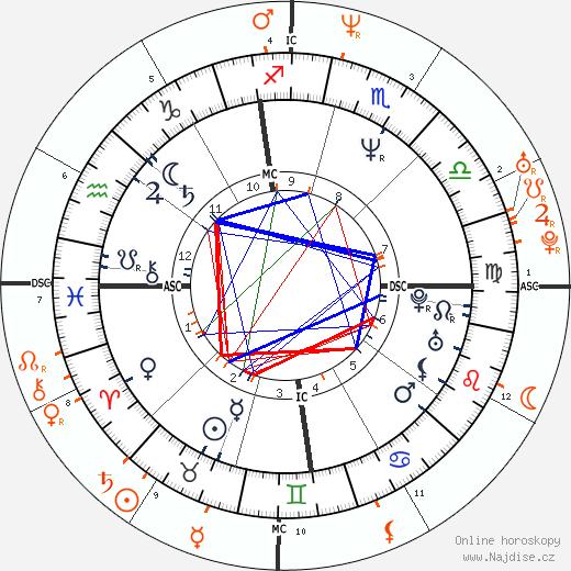 Partnerský horoskop: George Clooney a Renée Zellweger