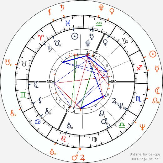 Partnerský horoskop: Gioachino Rossini a Maria Szymanowska