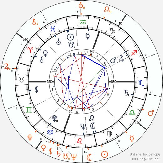 Partnerský horoskop: Gloria Vanderbilt a George Montgomery