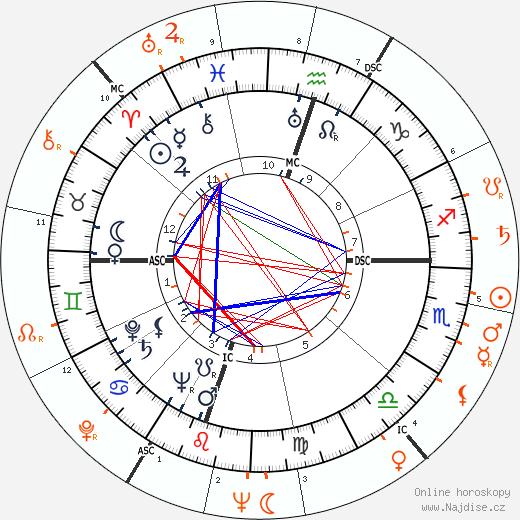 Partnerský horoskop: Gregory Peck a Barbara Payton