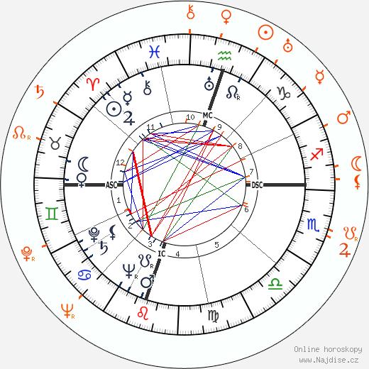 Partnerský horoskop: Gregory Peck a Greta Kukkonen