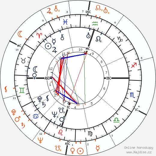 Partnerský horoskop: Gregory Peck a Ingrid Bergman