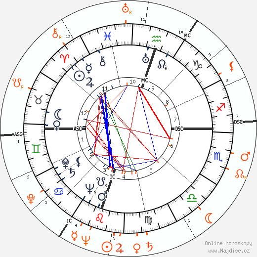 Partnerský horoskop: Gregory Peck a Maureen O'Hara