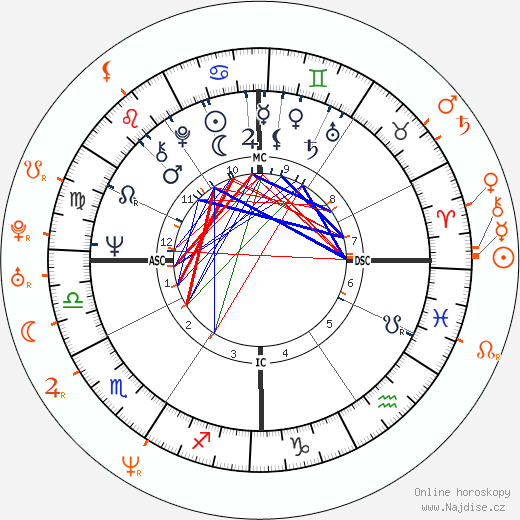 Partnerský horoskop: Harrison Ford a Lara Flynn Boyle