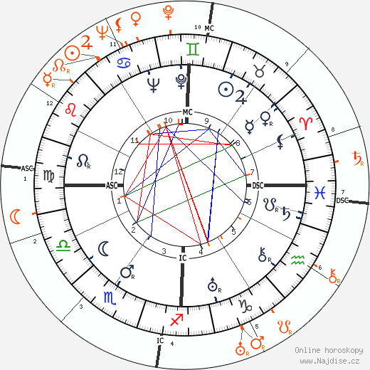 Partnerský horoskop: Henry Fonda a Barbara Stanwyck