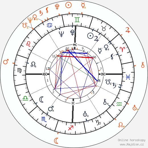 Partnerský horoskop: Henry Fonda a Dorothy McGuire