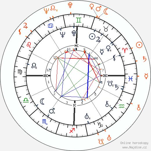 Partnerský horoskop: Henry Fonda a Frances Ford Fonda